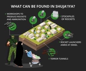 Shujaiya